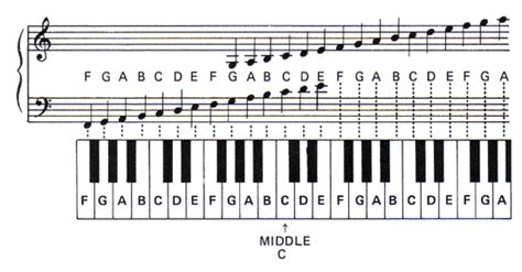 free piano scale charts | Bass notes and melodies on piano