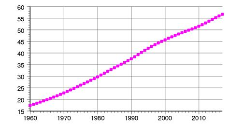Demographics of South Africa - Wikipedia
