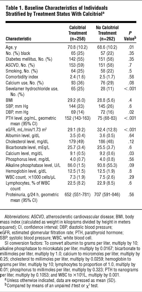 Association of Activated Vitamin D Treatment and Mortality