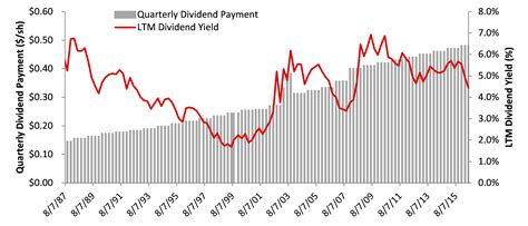T Dividend History
