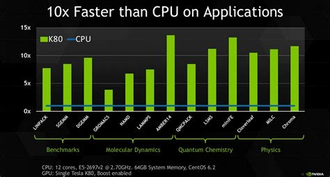 NVIDIA Introduces Tesla K80 With Two GK210 GPUs - World's