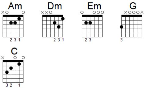 Guitar chords: How to Progress from Beginner to Advanced