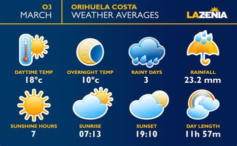 What´s the weather like in March in Playa Flamenca